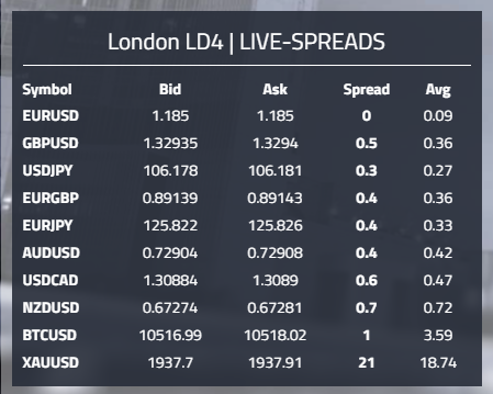 Liquiditätsprovider Spreads