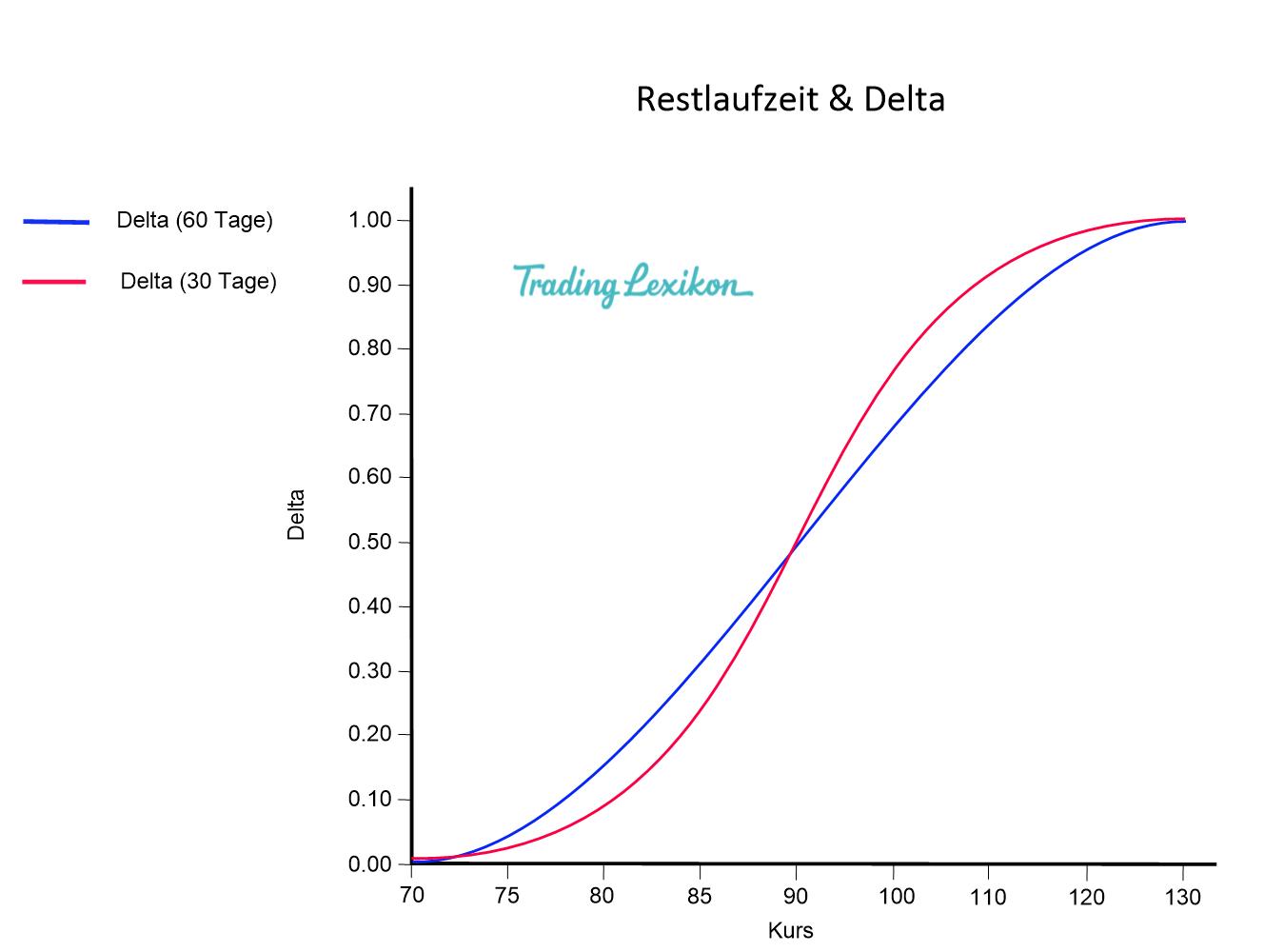 Delta & Restlaufzeit