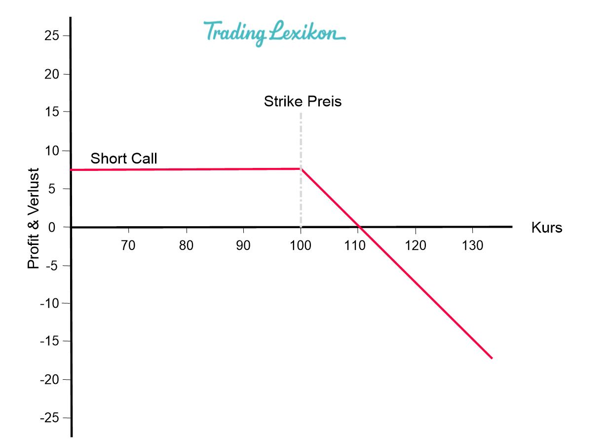 Short Call