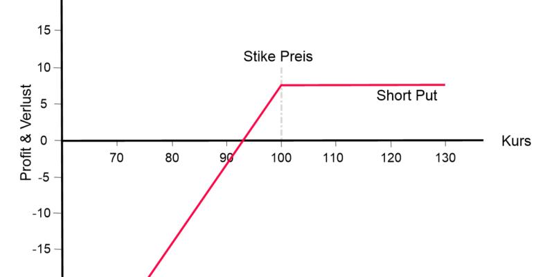 Short Put