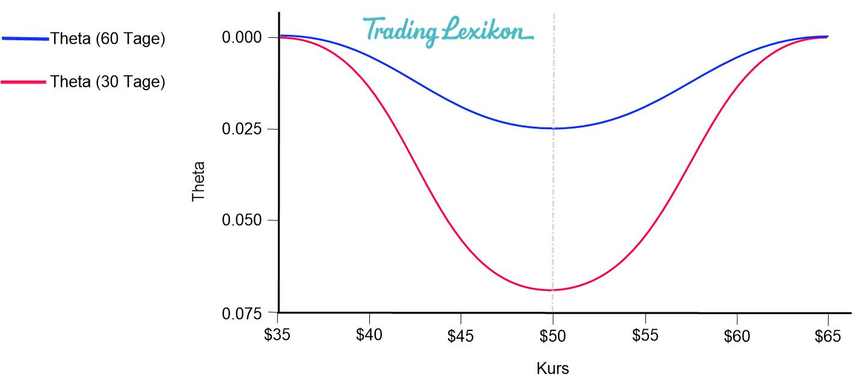 Theta vs Optionslaufzeit