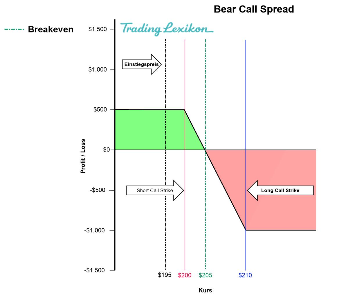 Bear Call Spread Titel