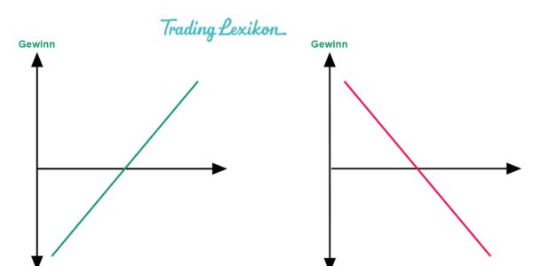 absicherung aktien futures