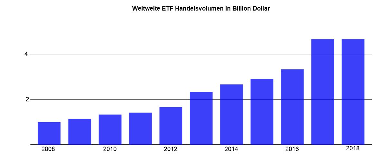 Handelsvolumen ETF