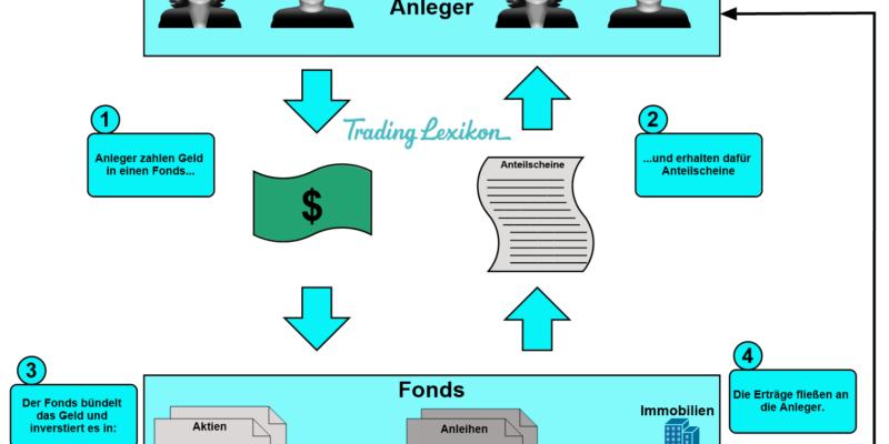 Investmentfonds Titel