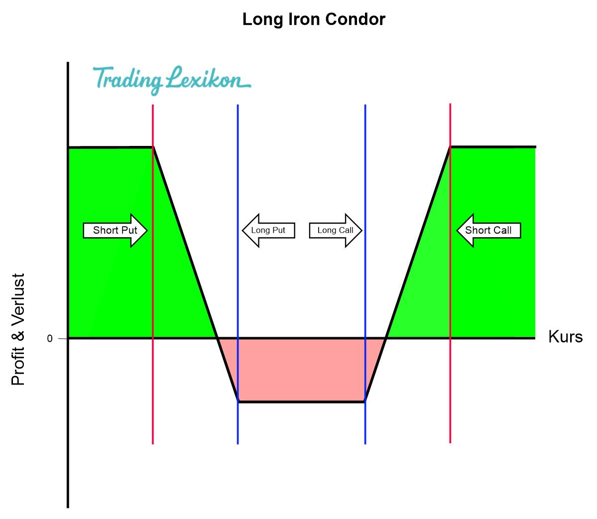 Iron Condor Long