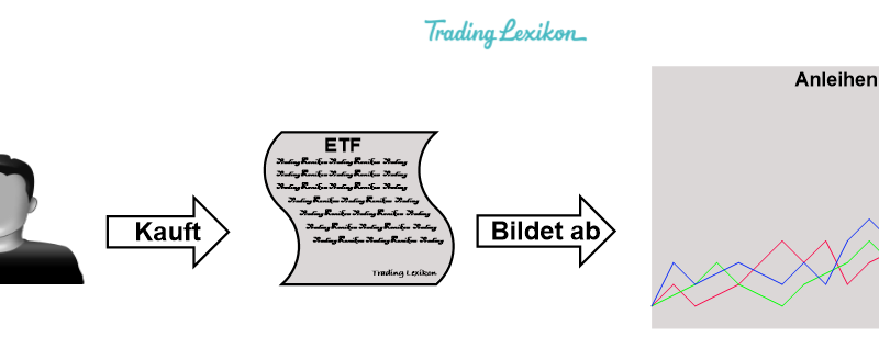 Anleihen-ETF Titel