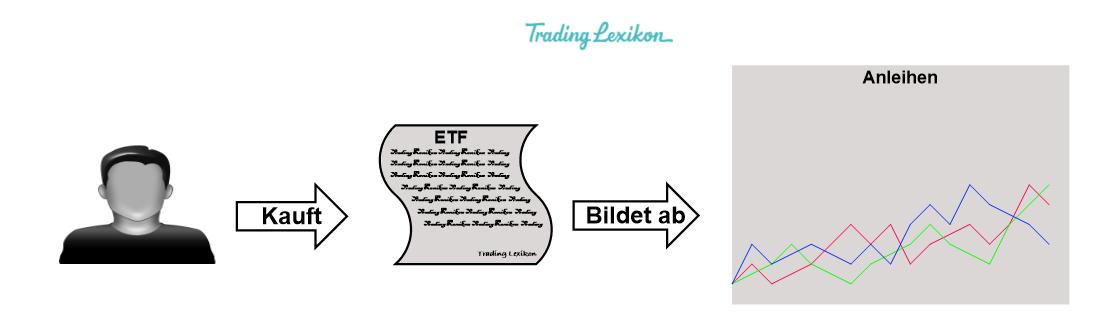 Anleihen-ETF