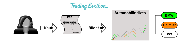 Branchen ETF