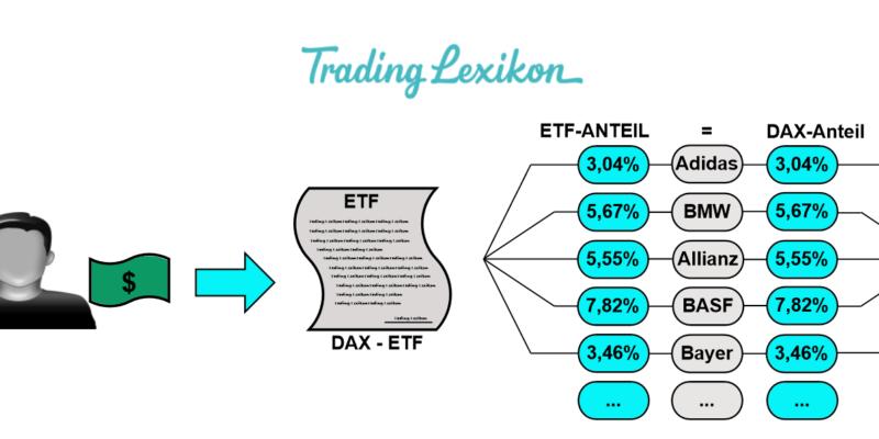 Branchen-ETF Titel