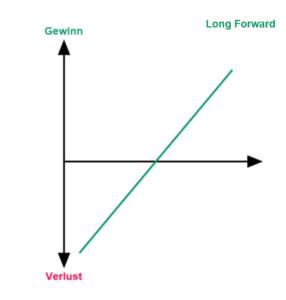 Forward Long