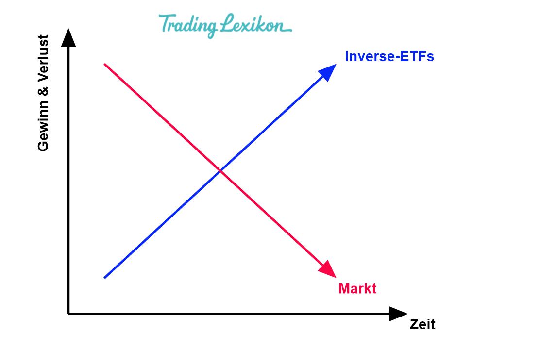 Inverse-ETF 2