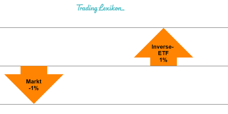 Inverse-ETF Titel