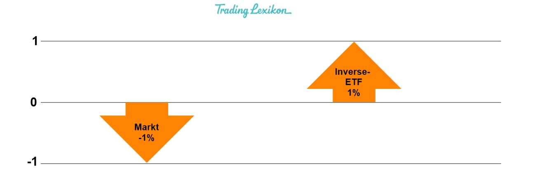 Inverse- ETF