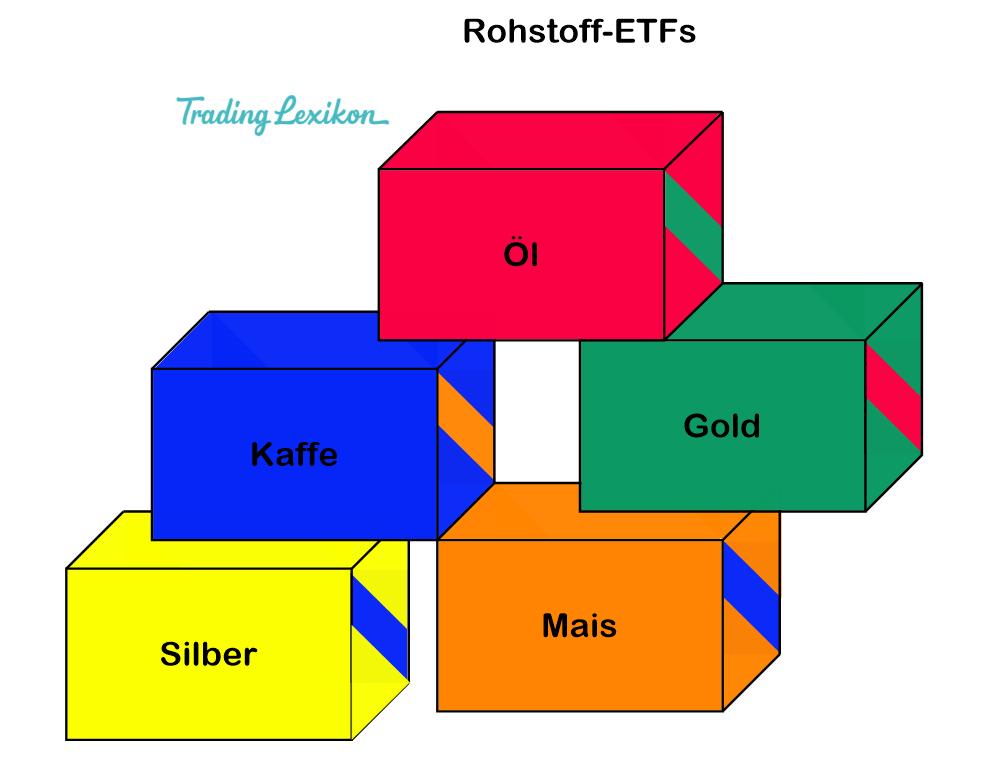 Rohstoff-ETF