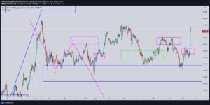CADJPY Analyse 6 Stunden Chart 4