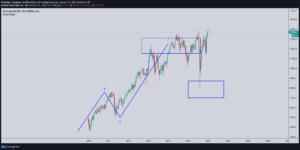 DAX Analyse Monatschart 2