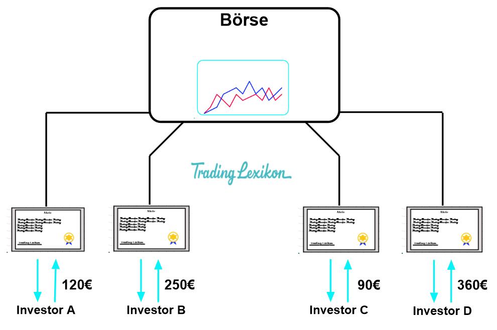Aktienmarkt 2