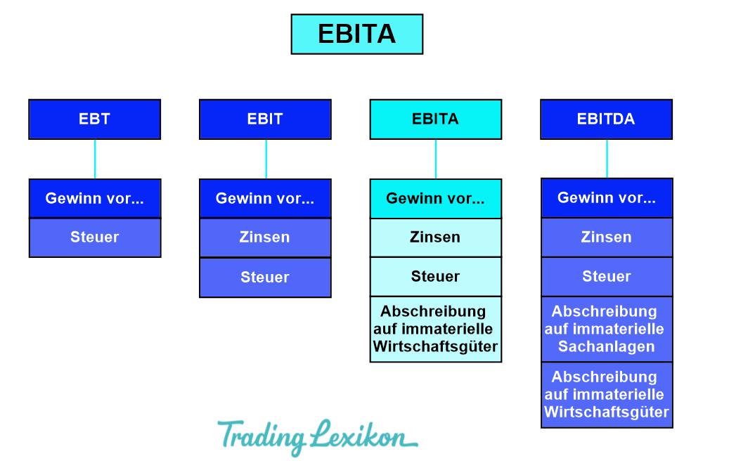 EBITA 1