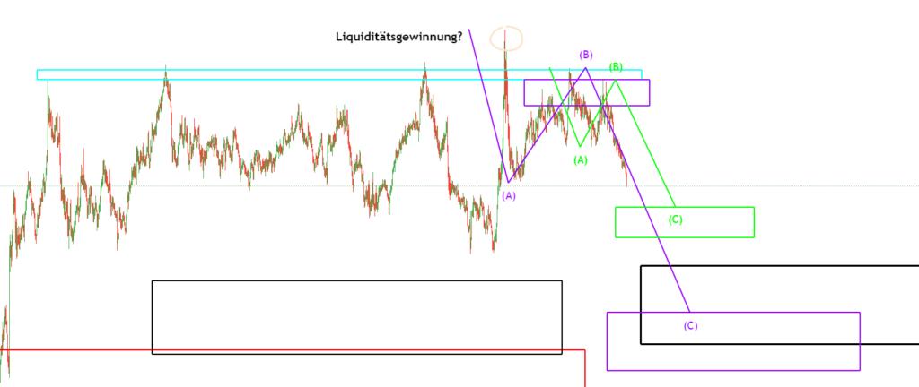 EURGBP Analyse