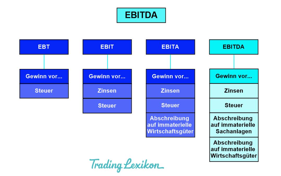 EBITDA-Marge