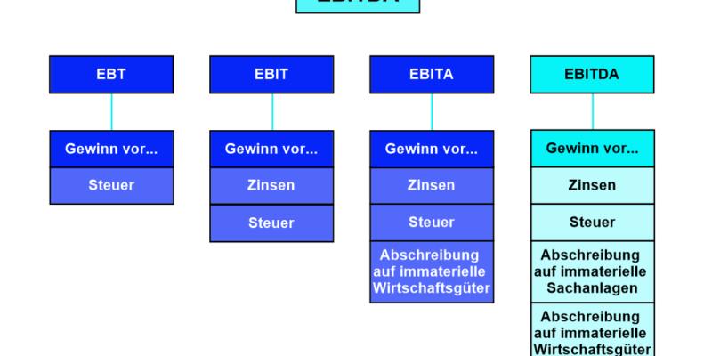 EBITDA-Marge Titel