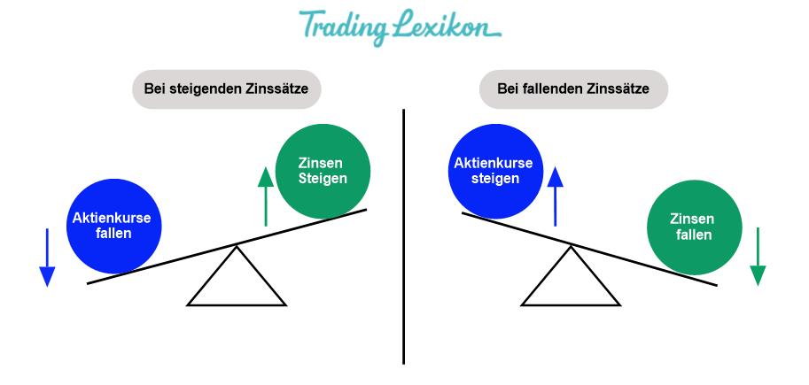 Intermarket-Analyse