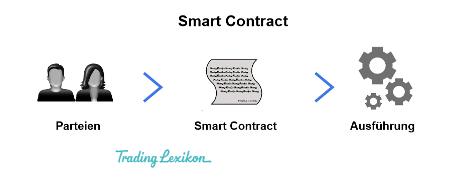 Smart Contracts 1