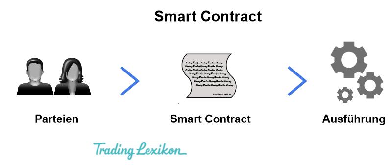 Smart ContractsTitel