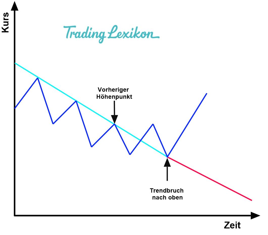 Technische Analyse 1