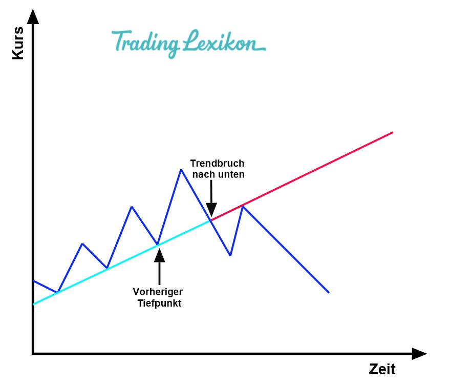 Technische Analyse 2