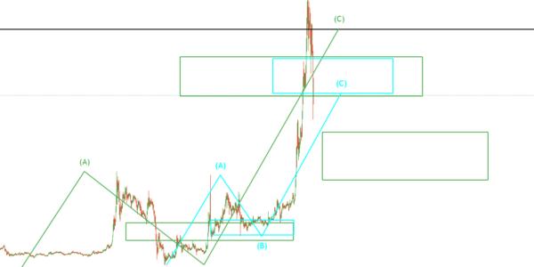 Ripple/XRP Analyse