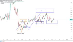 GBPNZD Analyse Wochenchart