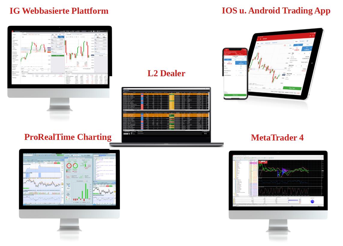 IG Markets Handelsplattform